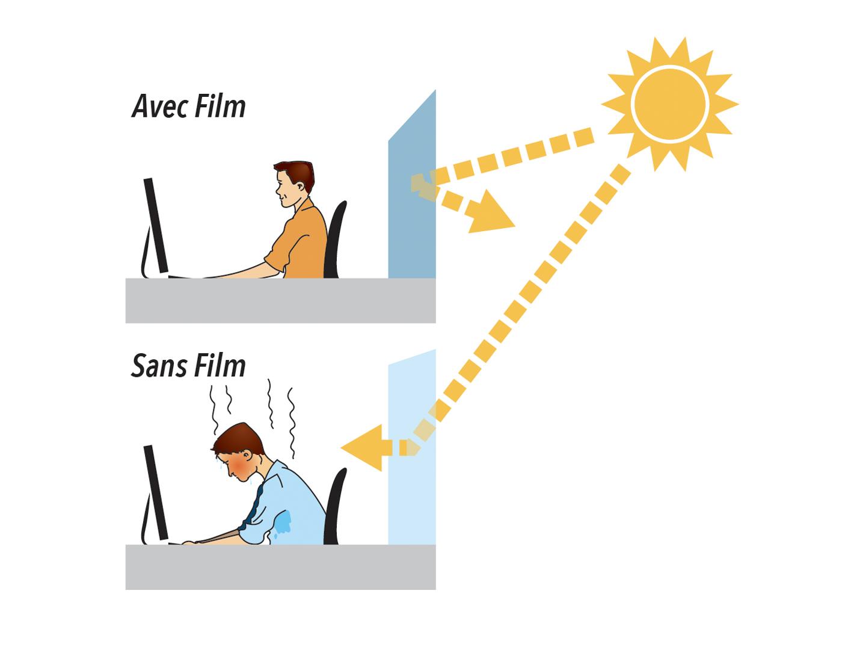 Films Solaires 3M
